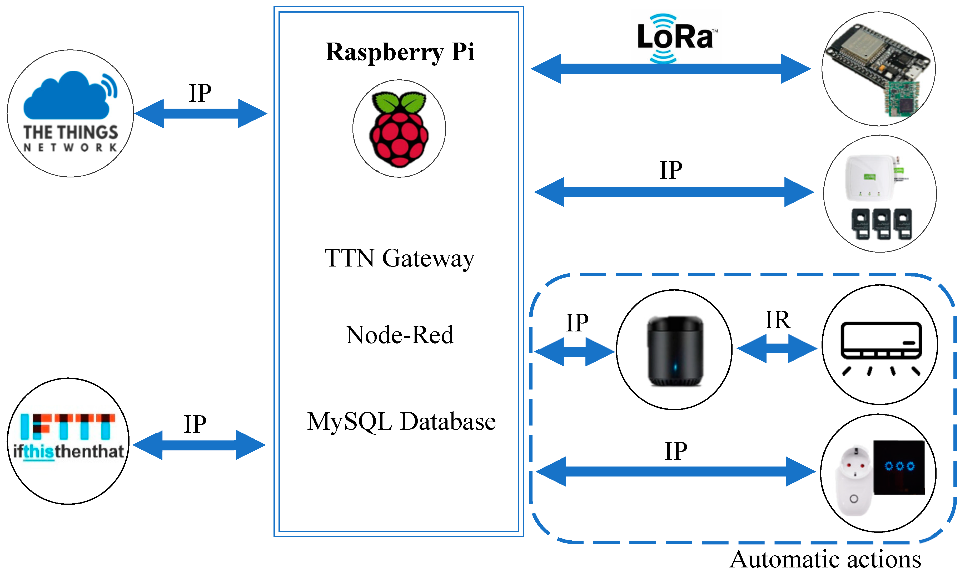 Electronics | Free Full-Text | LoBEMS—IoT for Building and