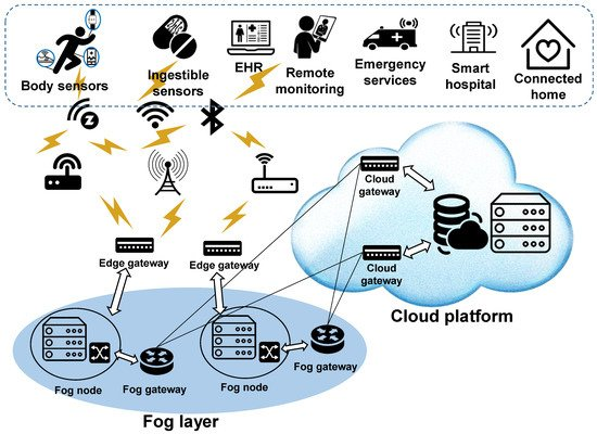 Electronics Free Full Text A Survey On Internet Of Things And Cloud Computing For Healthcare Html