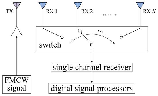 Electronics | Special Issue : Radar Sensor for Motion