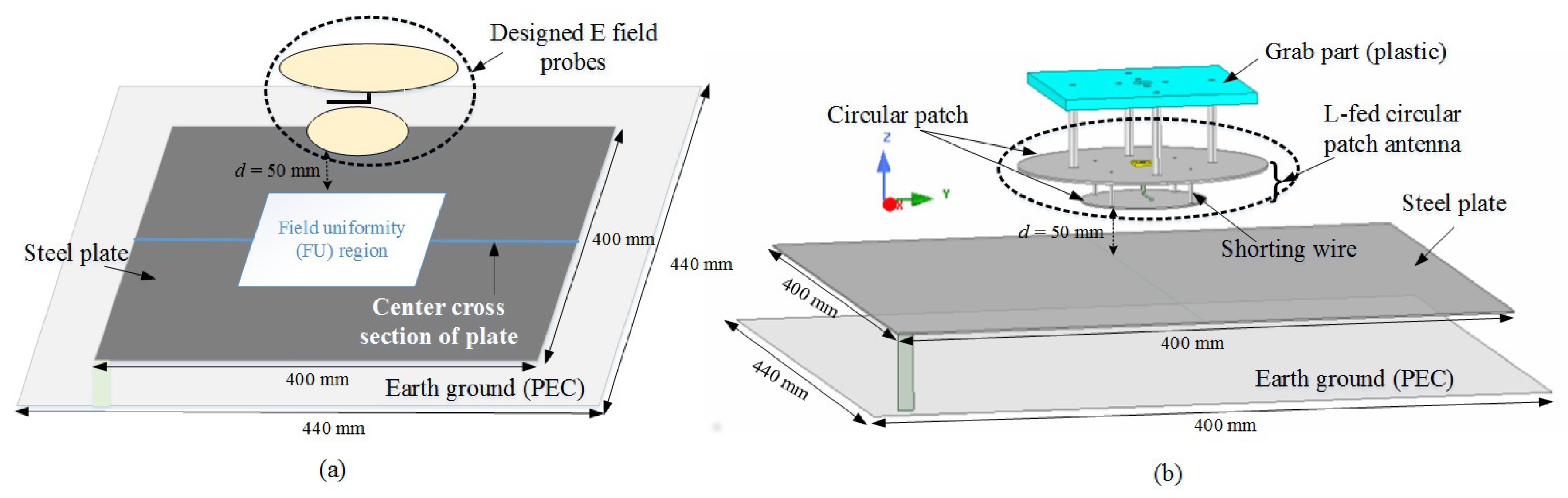 Electronics   Free Full-Text   Near-Field Immunity Test Method for