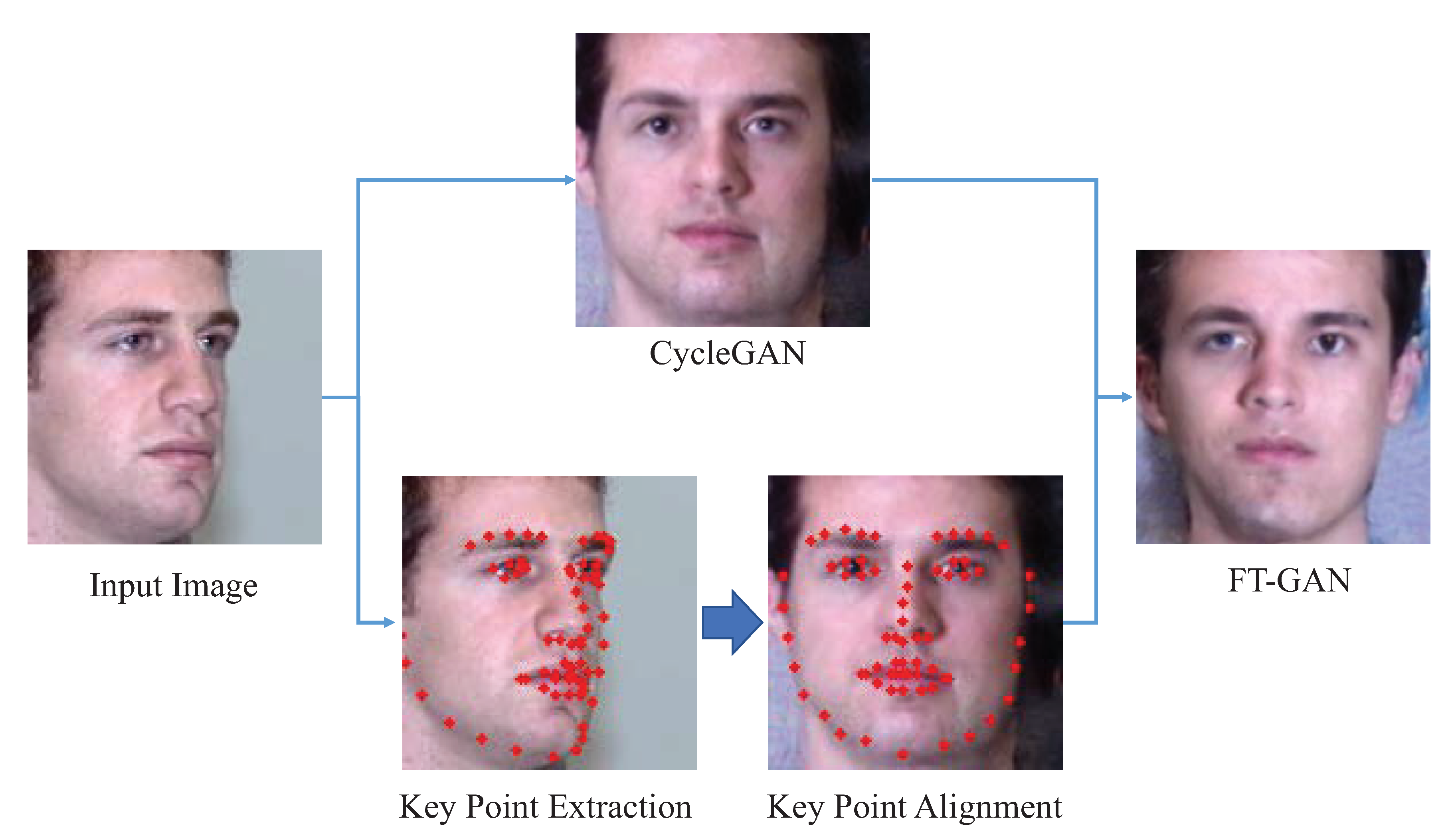 Electronics | Free Full-Text | FT-GAN: Face Transformation with Key