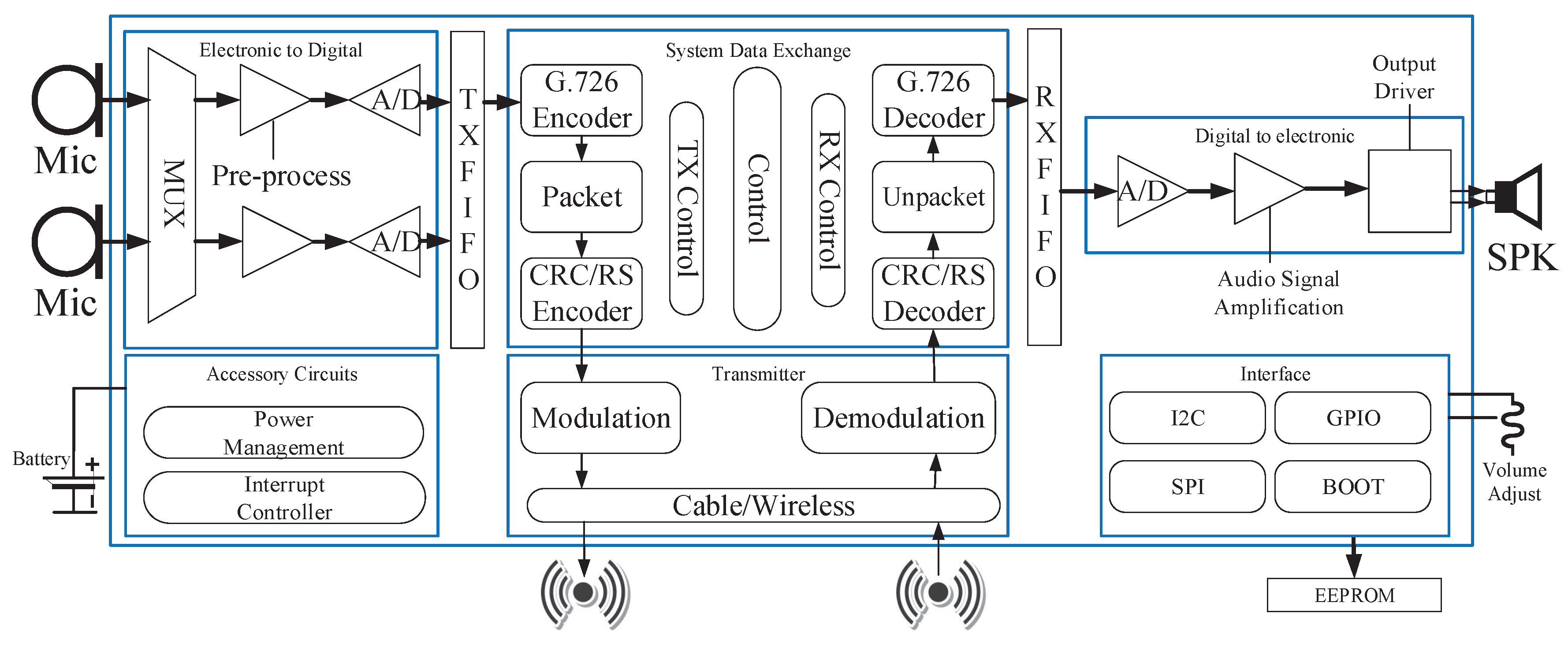 Electronics   Free Full-Text   A Smart Binaural Hearing Aid Architecture  Based on a Mobile Computing Platform   HTMLMDPI