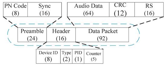 Electronics | Free Full-Text | A Smart Binaural Hearing Aid