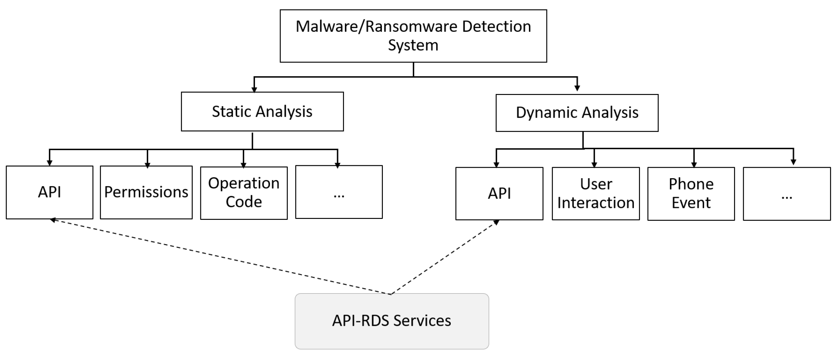 Electronics   Free Full-Text   Ransomware Detection System