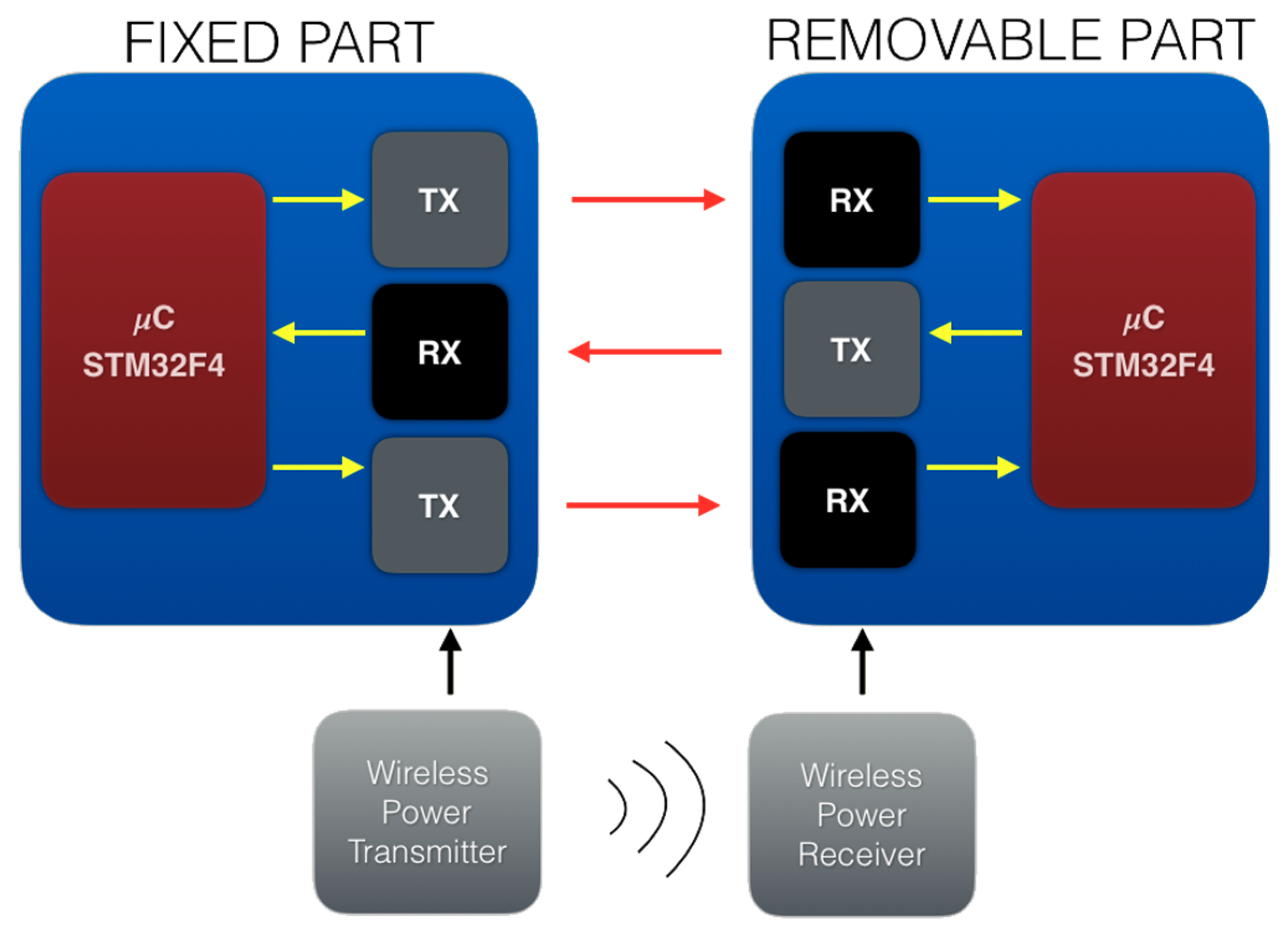 Electronics | Free Full-Text | High Speed Wireless Optical System