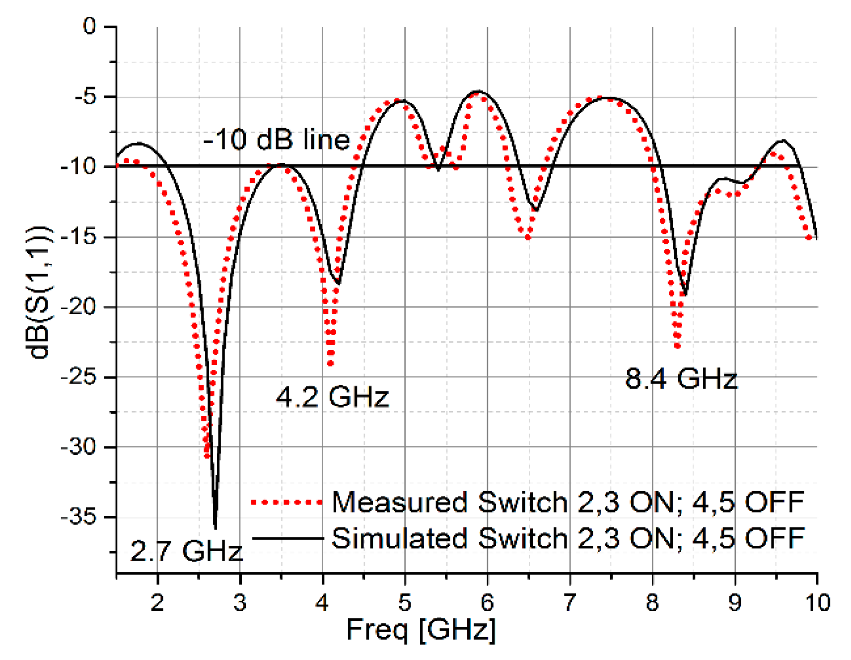 Electronics | Free Full-Text | A Low-Cost CPW-Fed Multiband