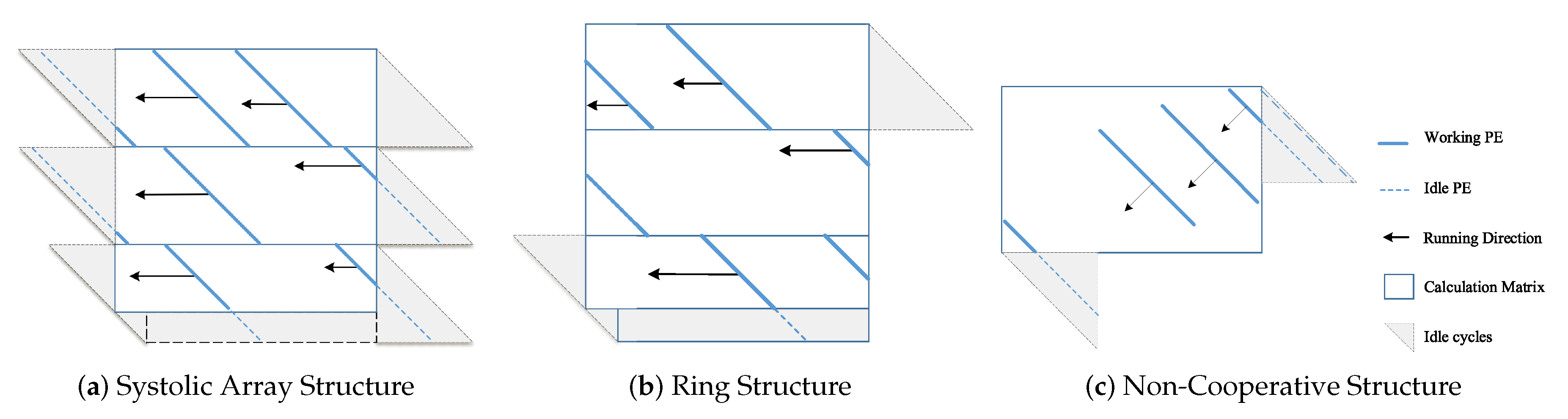 Electronics | Free Full-Text | Comparative Analysis of FPGA