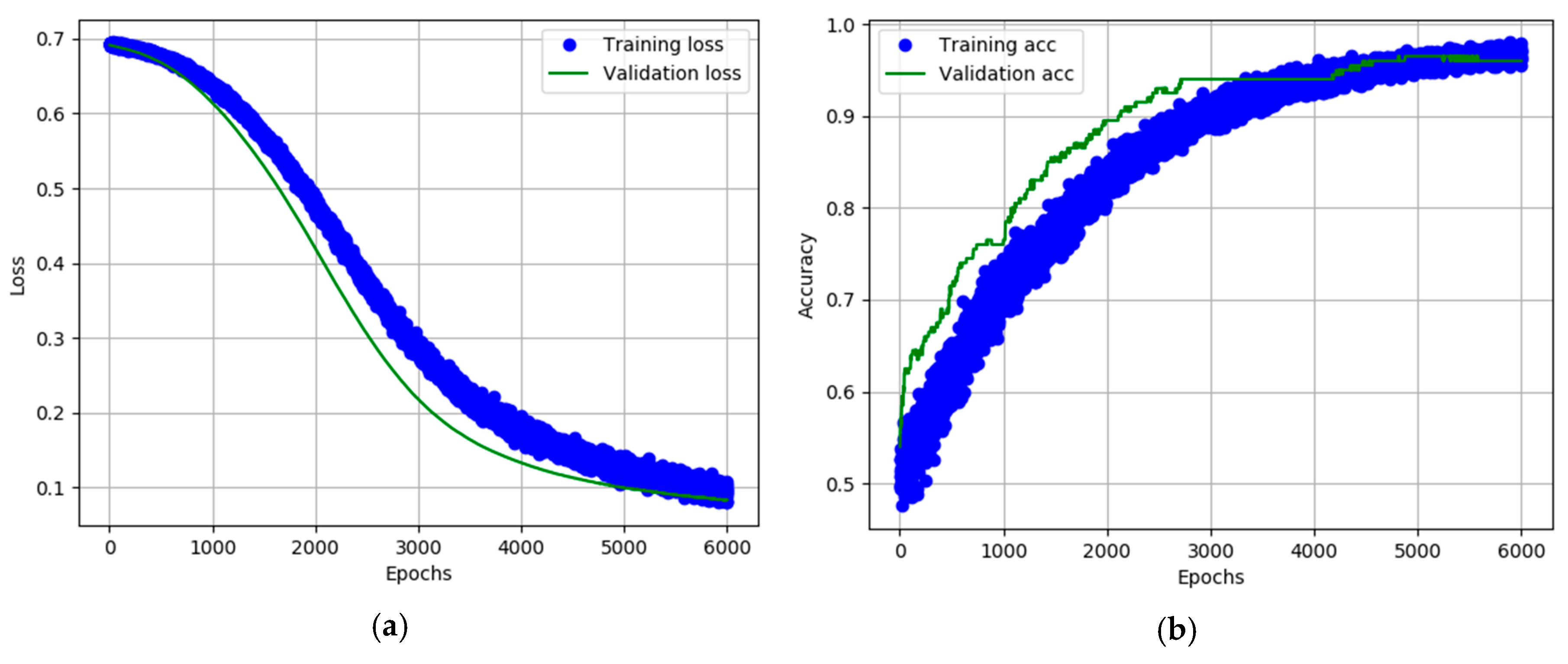 Electronics   Free Full-Text   A Deep Learning Model for