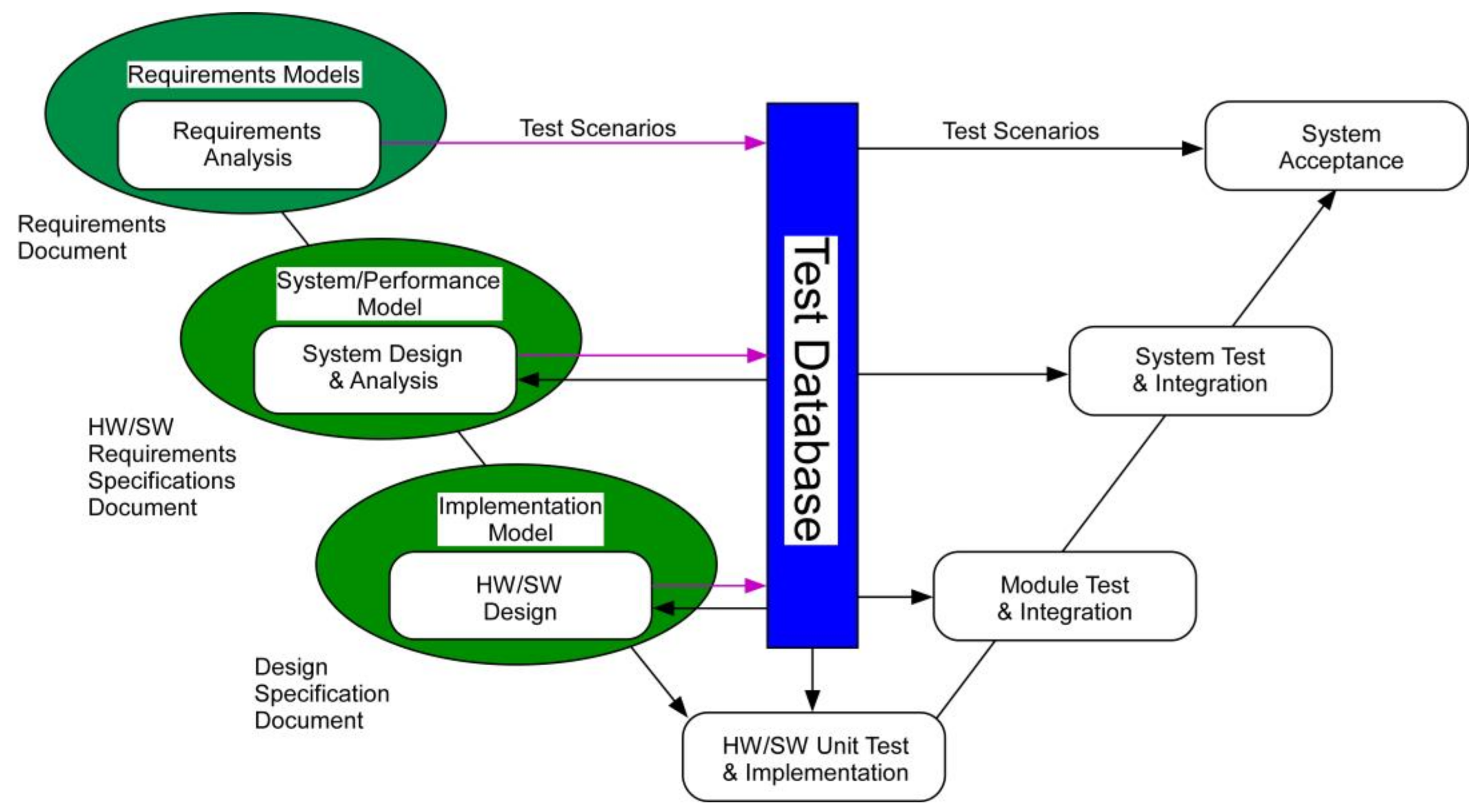 Electronics Free Full Text Incorporating A Model Driven Approach Into An Embedded Software Course Html