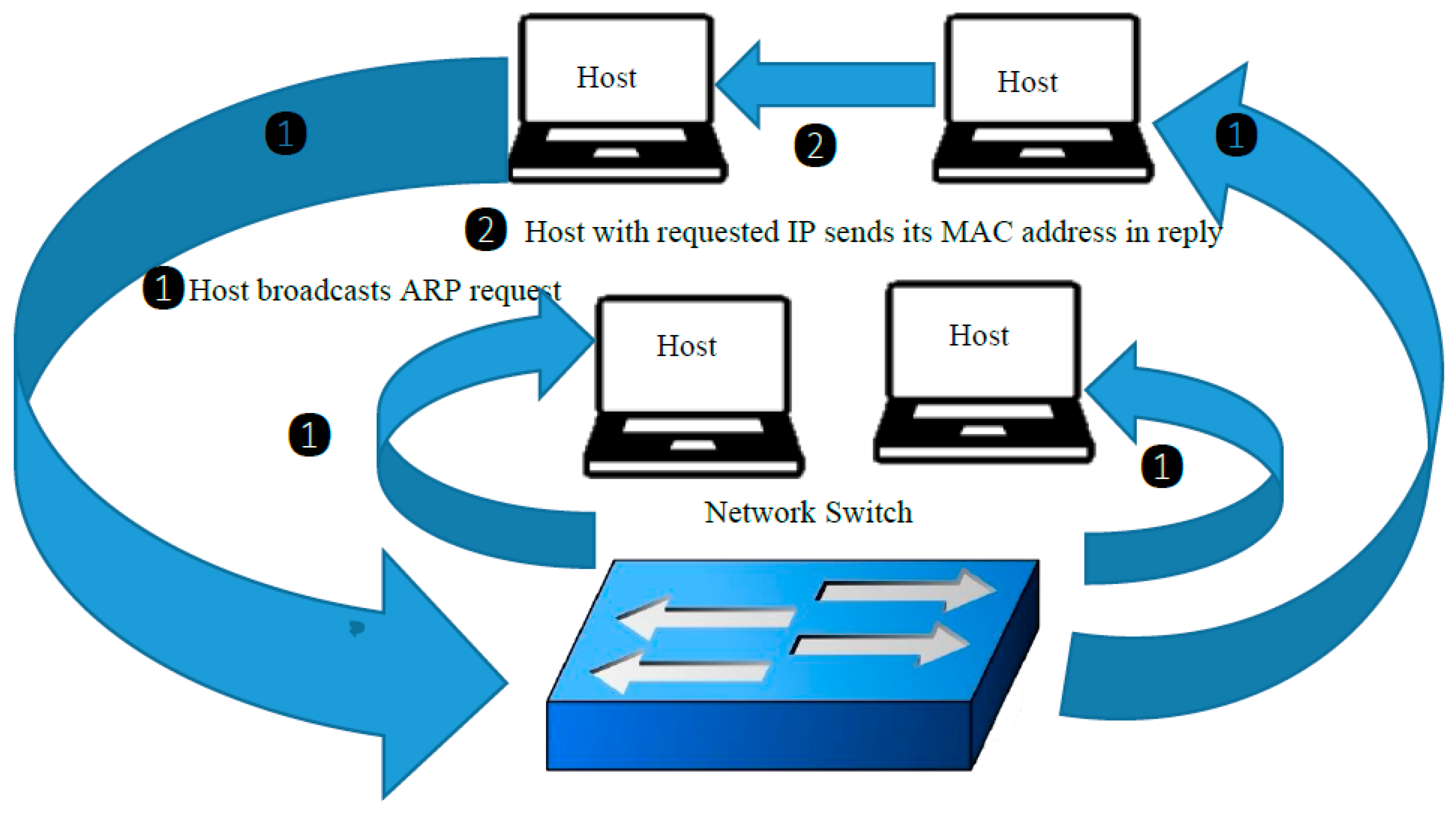 Electronics   Free Full-Text   Mitigating ARP Cache Poisoning Attack in  Software-Defined Networking (SDN): A Survey   HTML