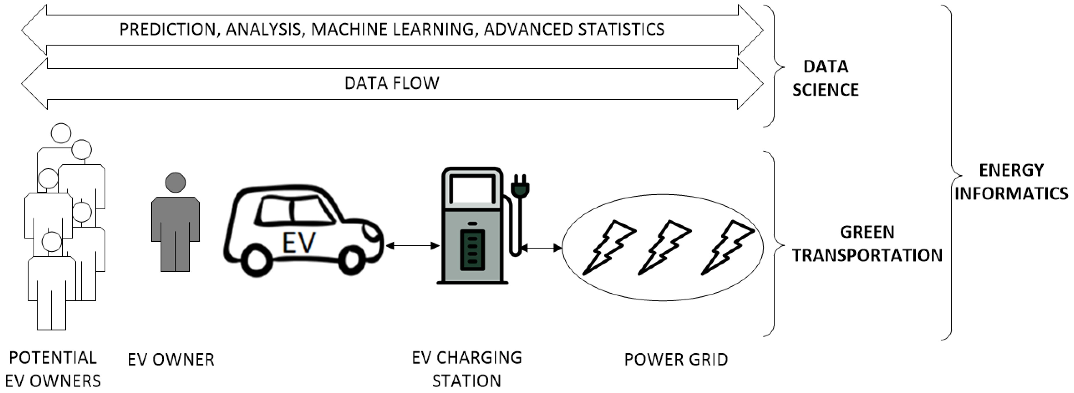 Electronics Free Full Text Electric Vehicles A Data Science Perspective Review Html
