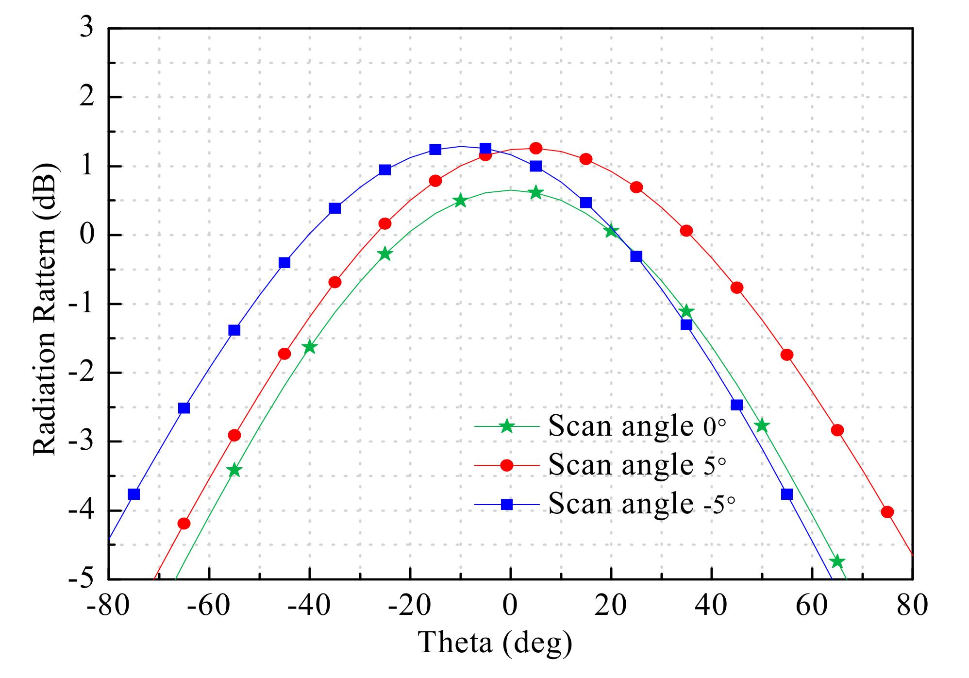 Electronics | Free Full-Text | 3d Beam Reconfigurable THz
