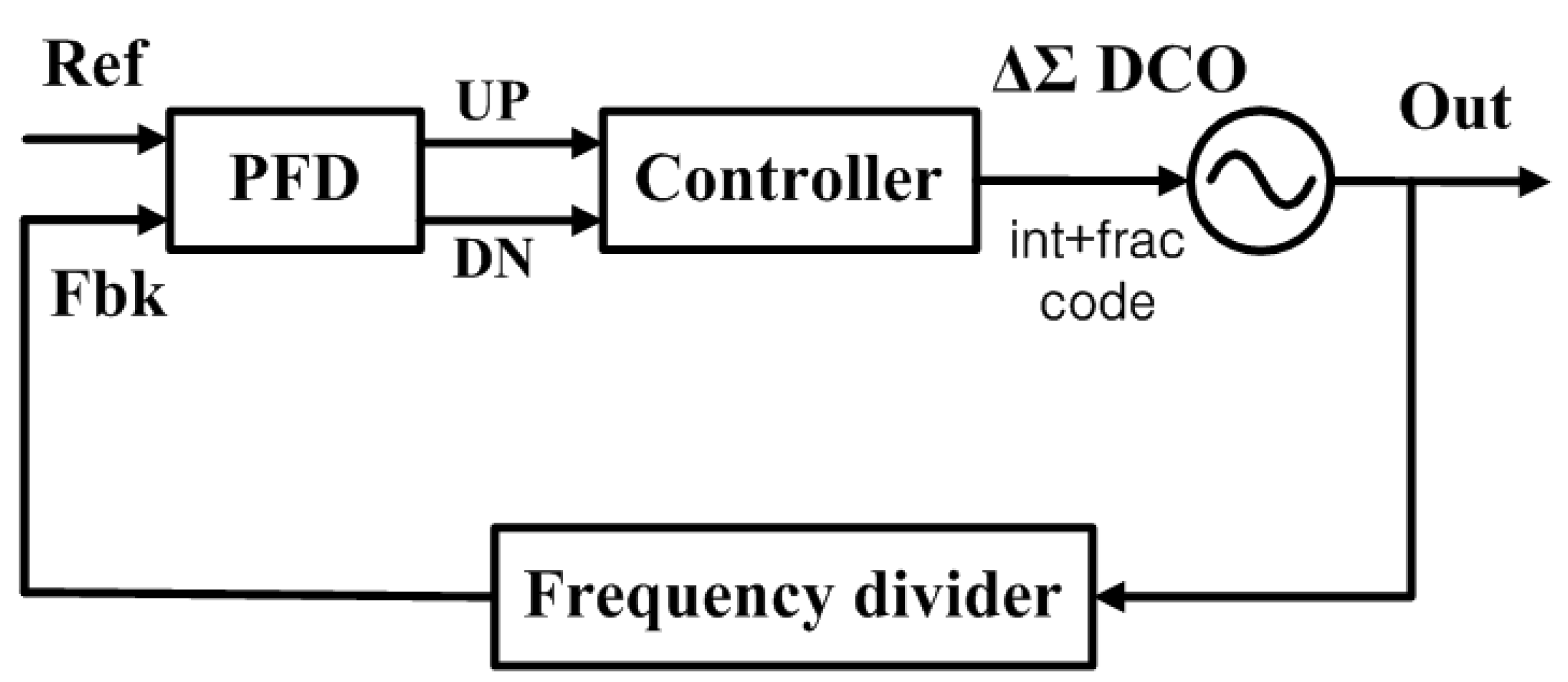 Electronics Free Full Text Design And Emulation Of All Digital Phase Locked Loop On Fpga Html