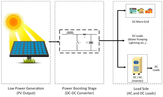 Electronics Free Full Text A Comprehensive Review Of Dc Dc Converter Topologies And Modulation Strategies With Recent Advances In Solar Photovoltaic Systems Html