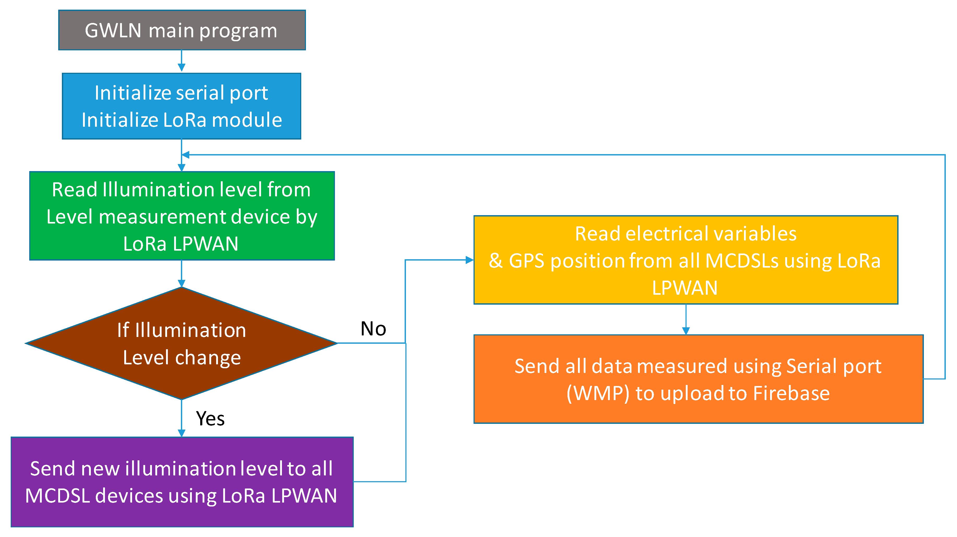 BH1750FVI Chip Light Intensity Light Sensor ModuleI Light ball for arduinoV gv