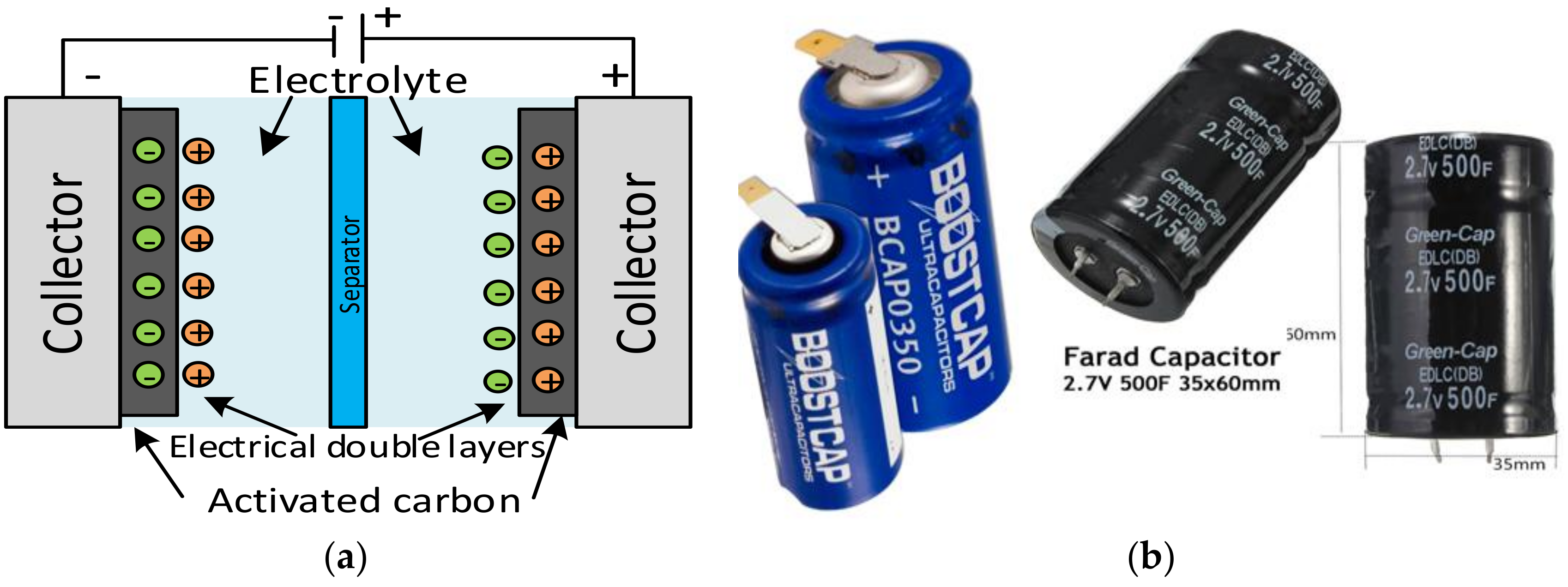 Electronics  Free Full-Text  A Hybrid PV-Battery/Supercapacitor System and a Basic Active