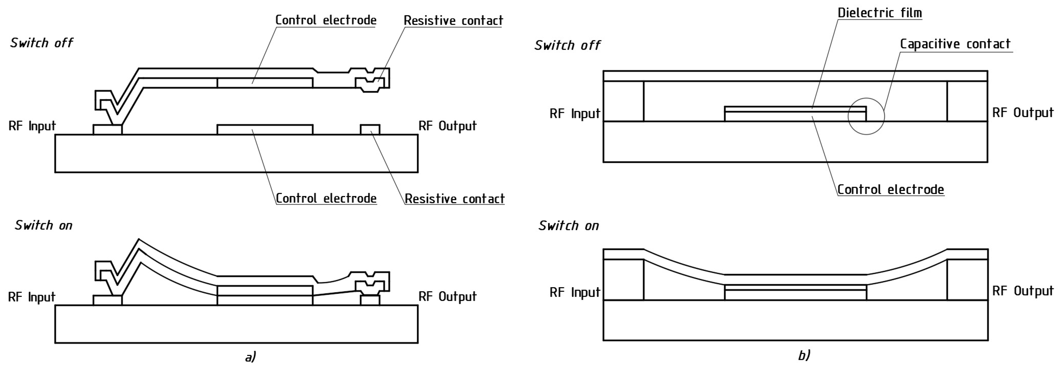 Electronics Free Full Text The Mechanical Effects Influencing On The Design Of Rf Mems Switches Html