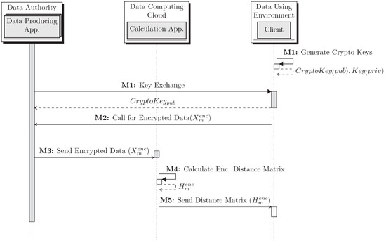Practical Implementation of Privacy Preserving Clustering Methods Using a Partially Homomorphic Encryption Algorithm