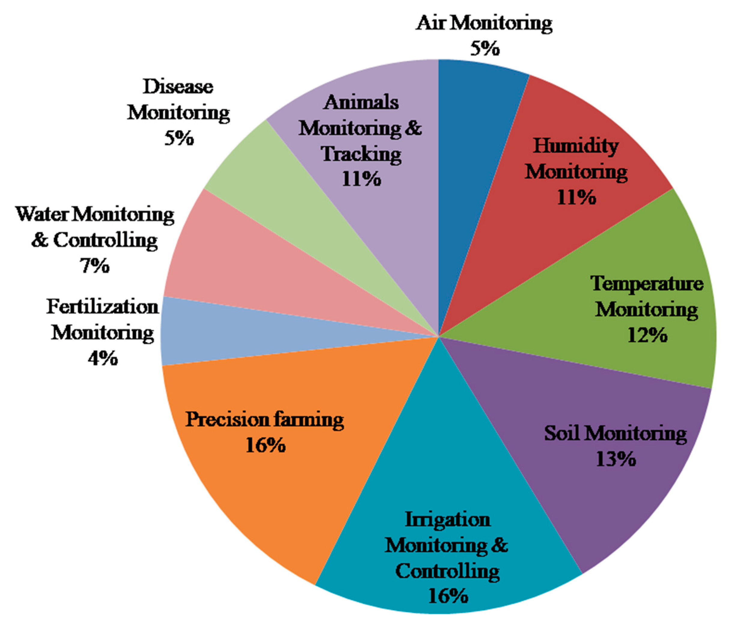 Electronics Free Full Text Role Of Iot Technology In Agriculture A Systematic Literature Review Html