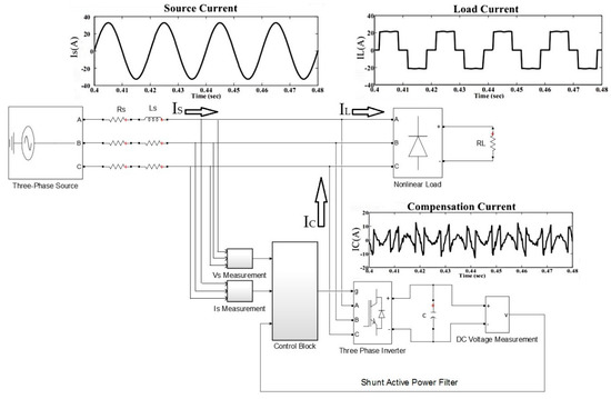 Electronics Free Full Text Modeling And Simulation Of A Pi Controlled Shunt Active Power Filter For Power Quality Enhancement Based On P Q Theory Html