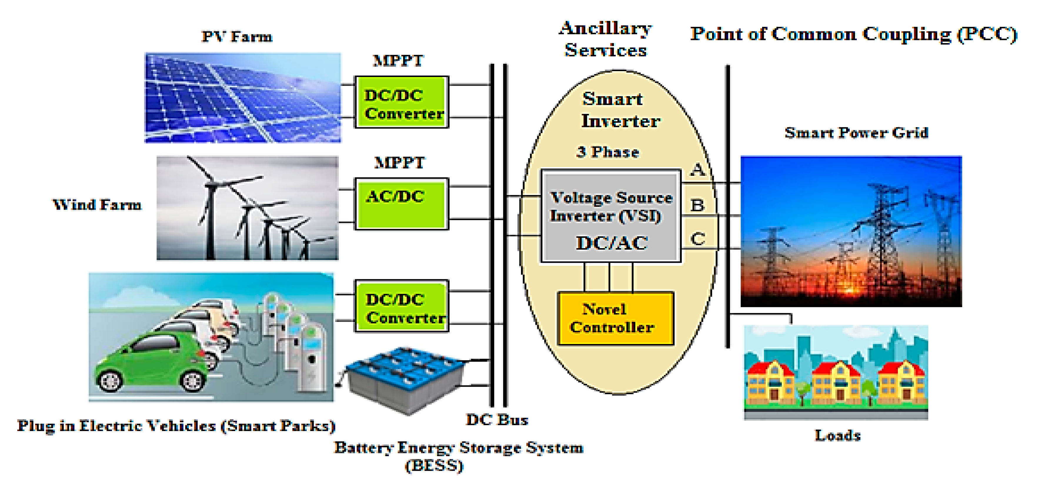 Electronics Free Full Text Novel Exertion Of Intelligent Static Compensator Based Smart Inverters For Ancillary Services In A Distribution Utility Network Review Html