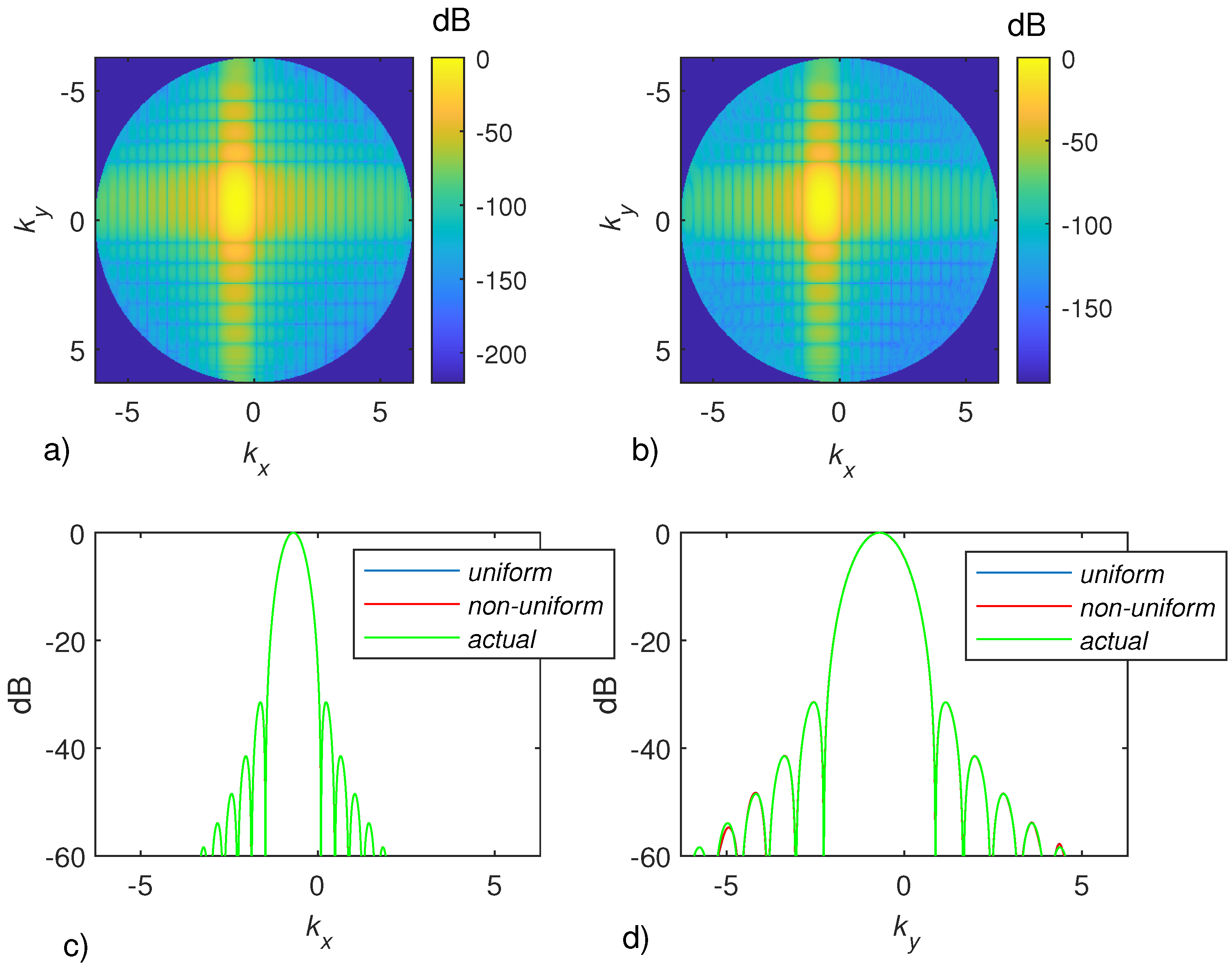 Electronics Free Full Text Near Field Warping Sampling Scheme For Broad Side Antenna Characterization Html The first time i stumbled over this was a one dimensional potential well in physics in school. near field warping sampling scheme for