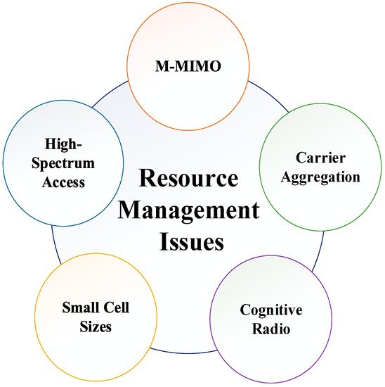 Electronics Free Full Text Issues Challenges And Research Trends In Spectrum Management A Comprehensive Overview And New Vision For Designing 6g Networks Html