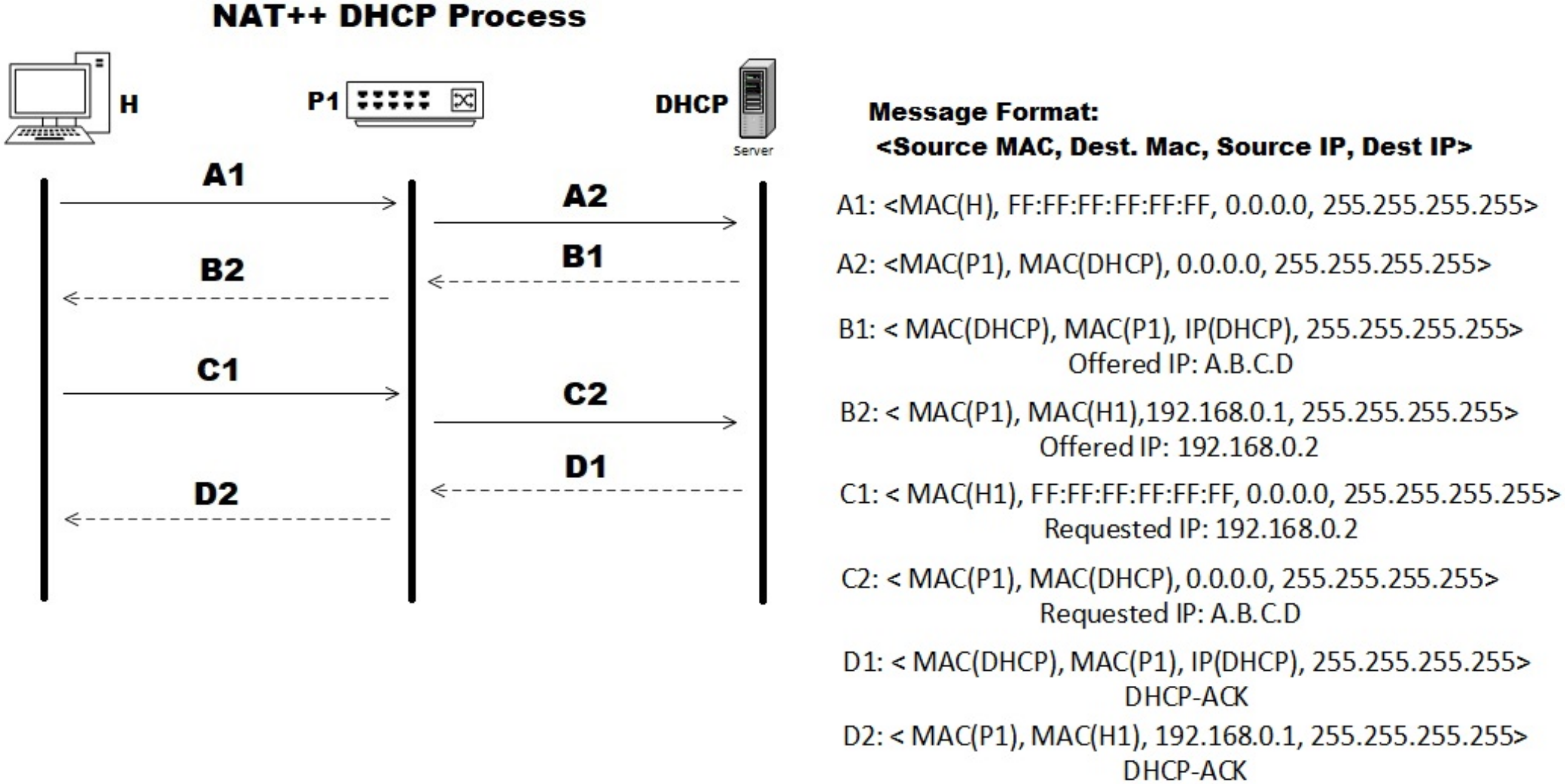 Electronics Free Full Text Nat An Efficient Micro Nat Architecture For Solving Ip Spoofing Attacks In A Corporate Network Html