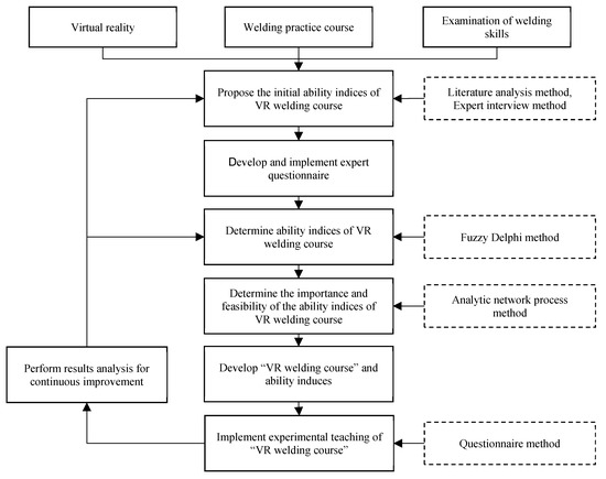 Electronics Free Full Text Research On Optimization Of Vr Welding Course Development With Anp And Satisfaction Evaluation Html