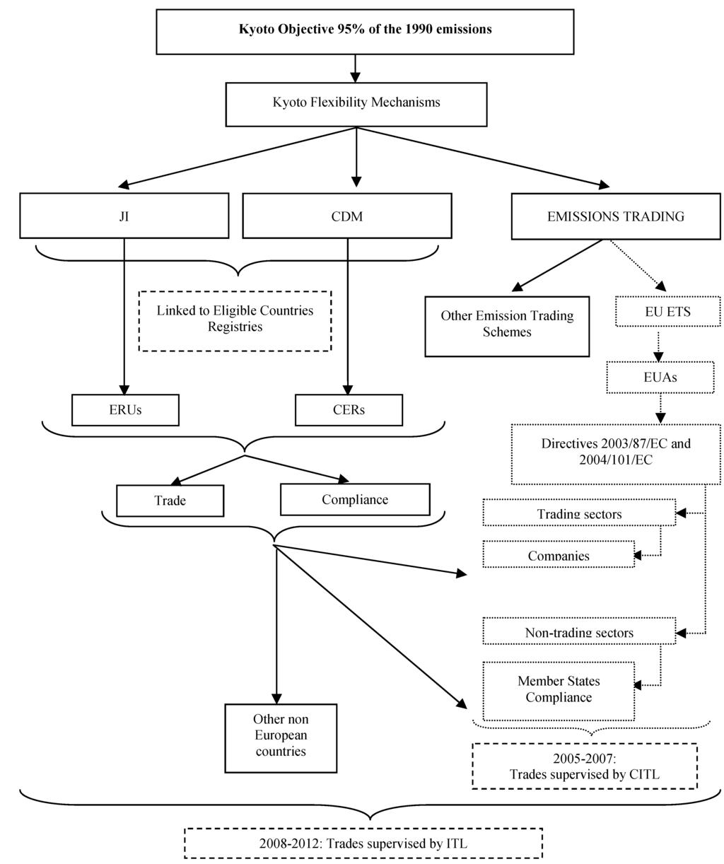 Un emission trading system