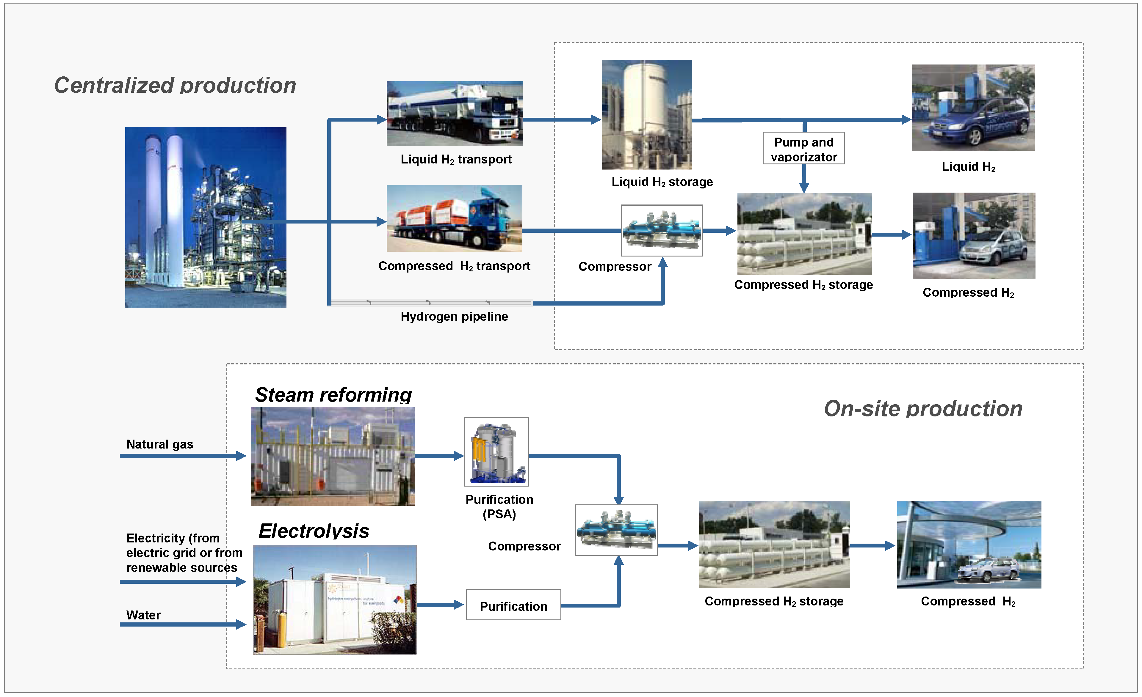 a review on the future prospects of bio hydrogen as a renewable energy Biomass' role in the energy future the global and us renewable energy industry a blend of ingredients that minimizes the production of hydrogen.