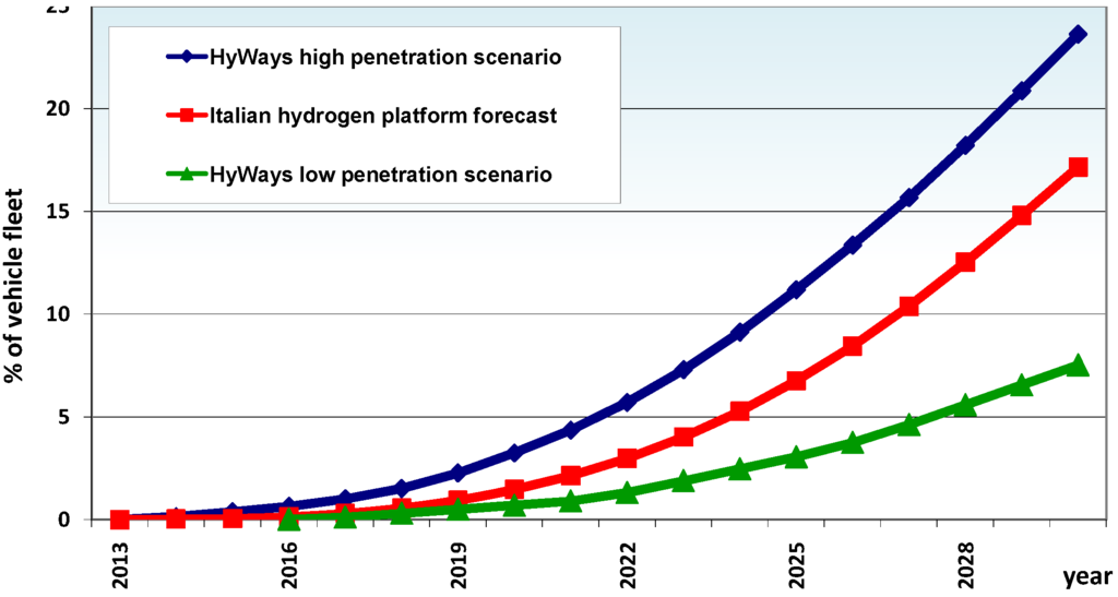hydrogen generation market by merchant Safe hydrogen's markets consist of current users of merchant hydrogen as well  as the emerging  renewable power generation is facing two big problems.