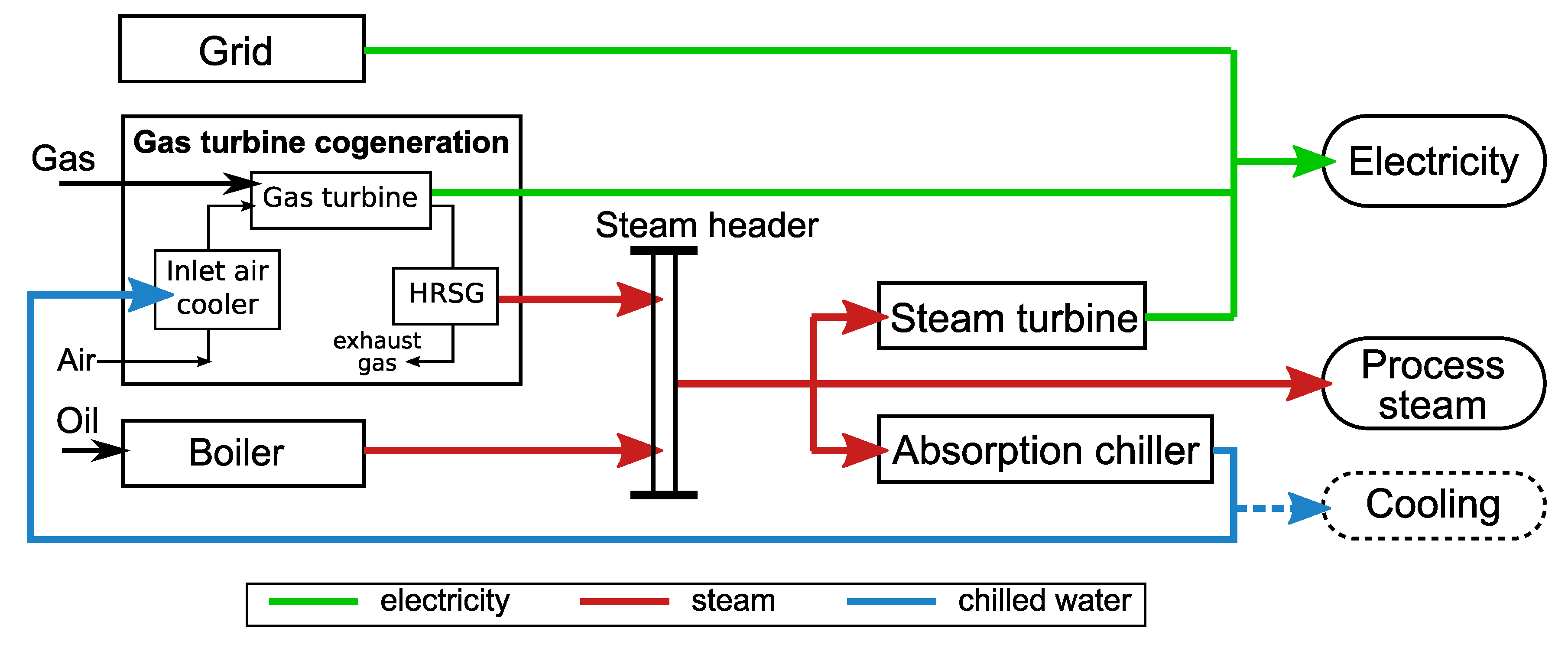 Cogeneration Power Plant Diagram Gas Energies Free Full Text The Optimal Operation Criteria For A 3619x1495