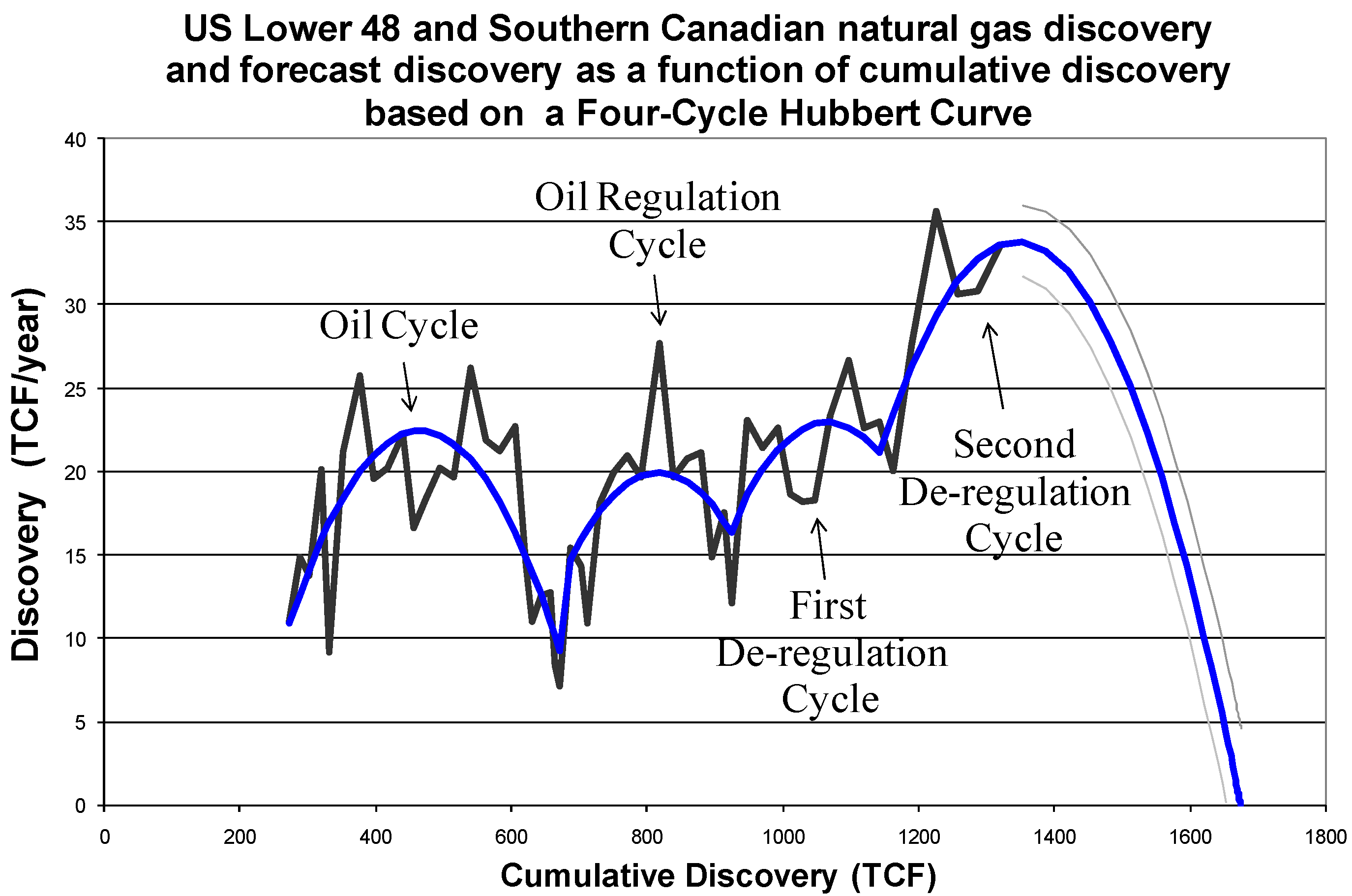 Energies | Free Full-Text | North American Natural Gas