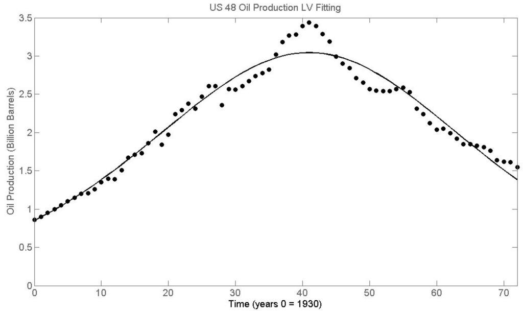 hubbert model for oil reserve pdf