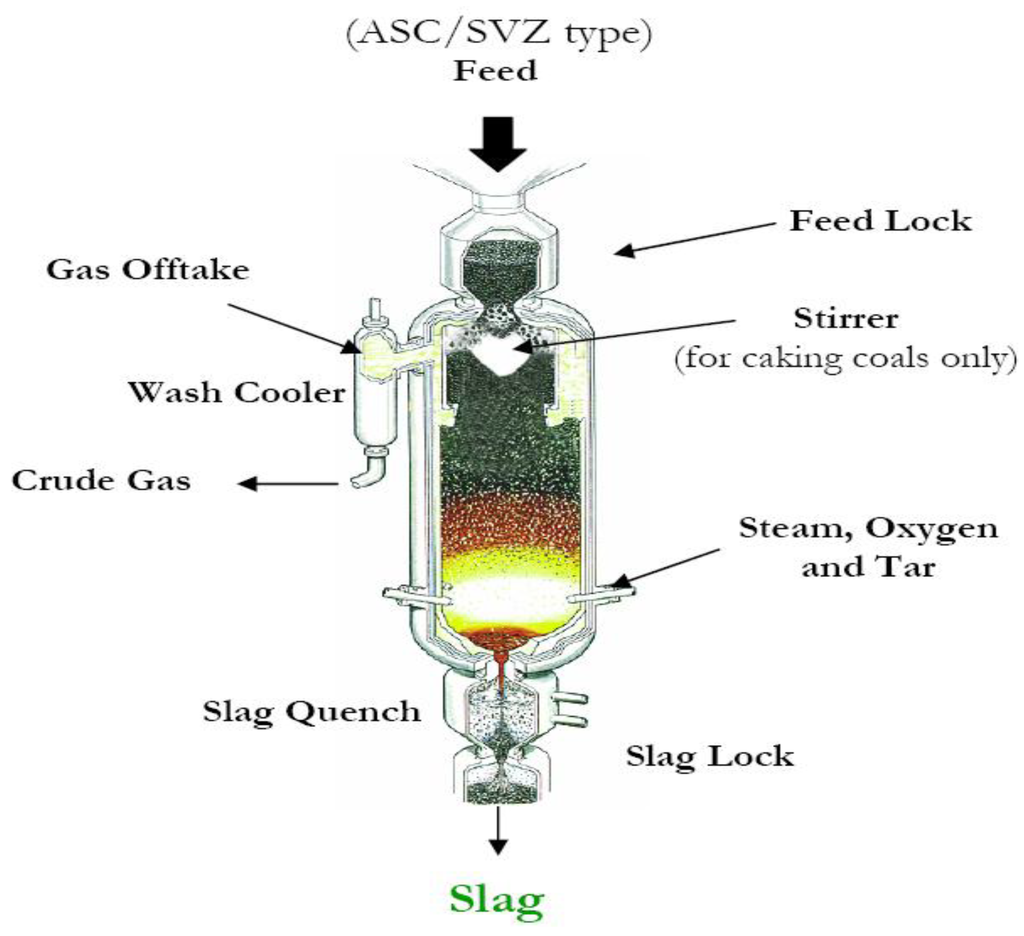 Gasification Processes Old And