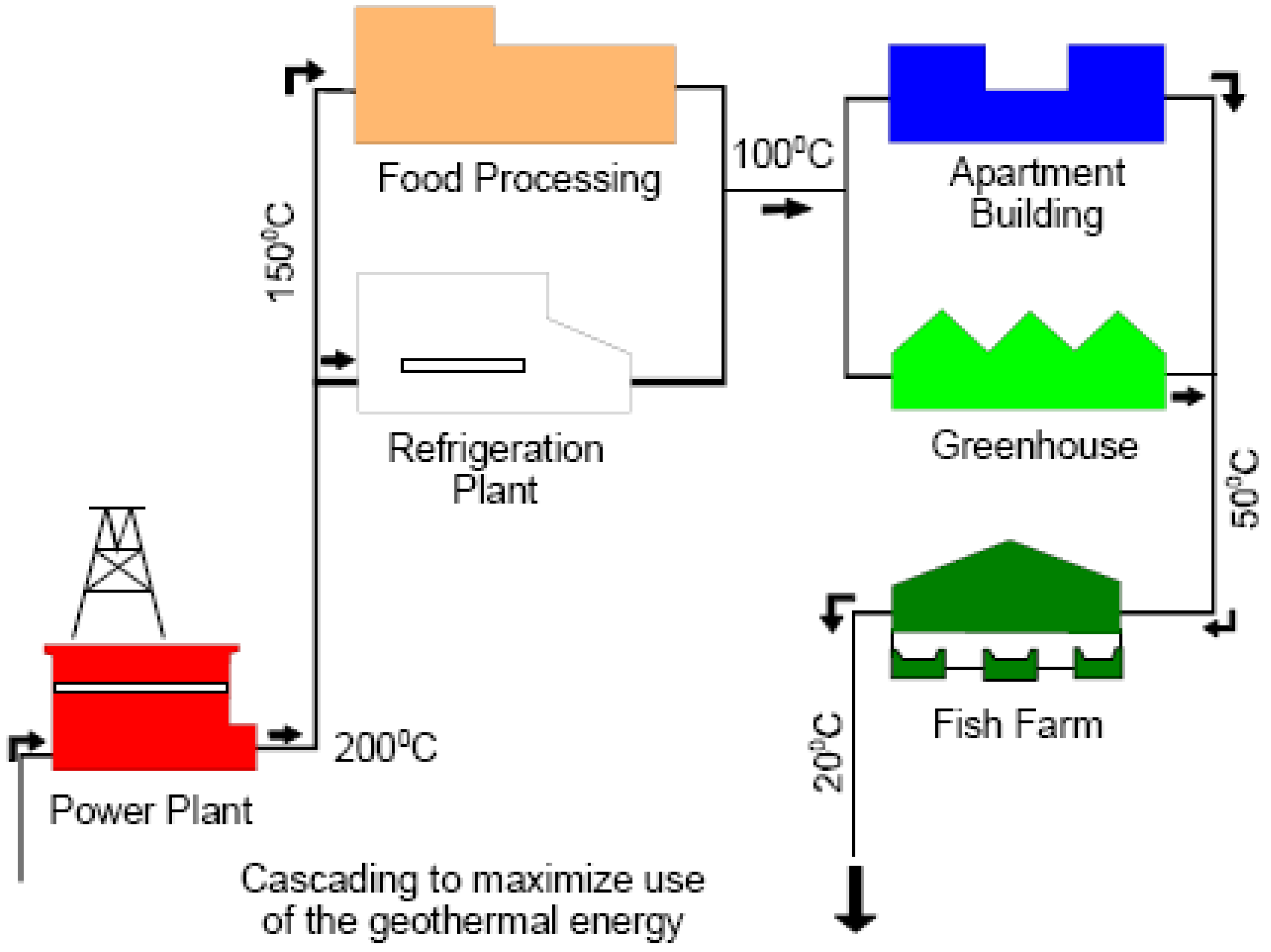 Energies free full text direct utilization of geothermal 7 economic considerations geothermal pooptronica