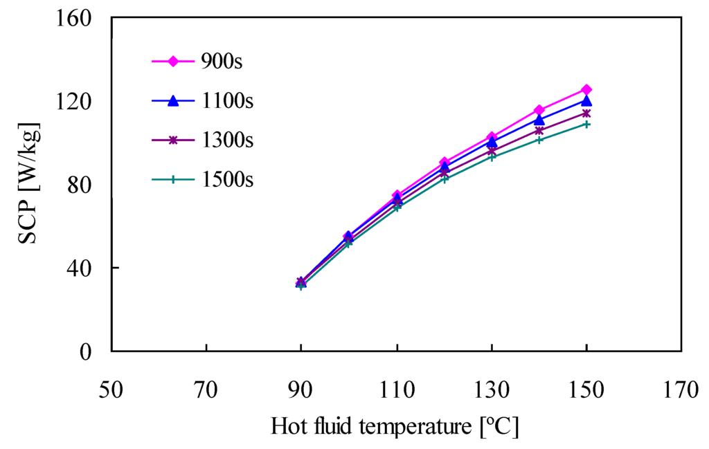 adsorption refrigeration technology theory and application pdf