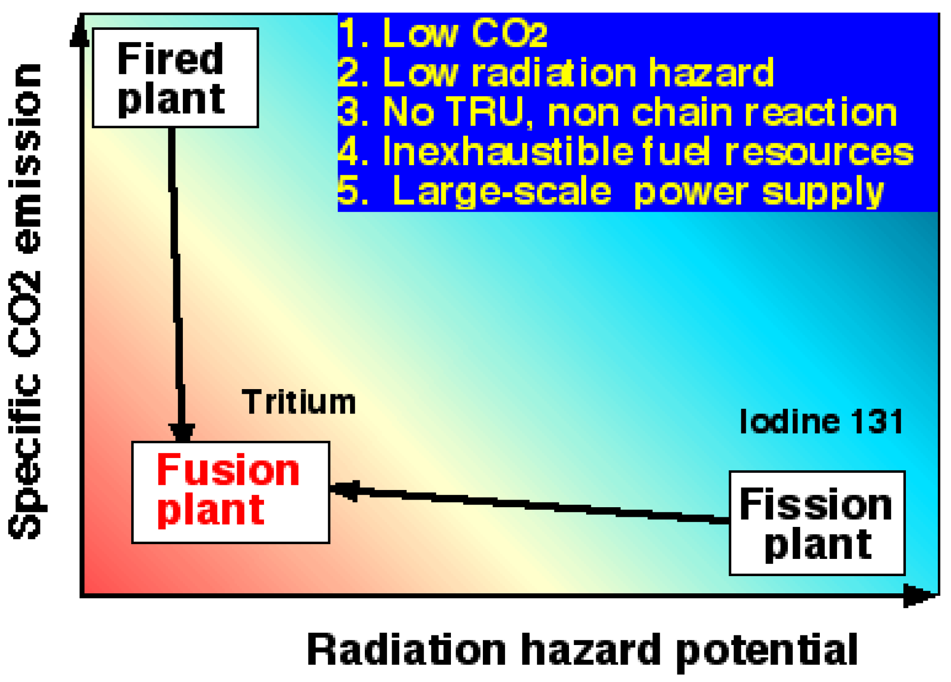 Energies   Free Full-Text   A Review of Fusion and Tokamak Research ...