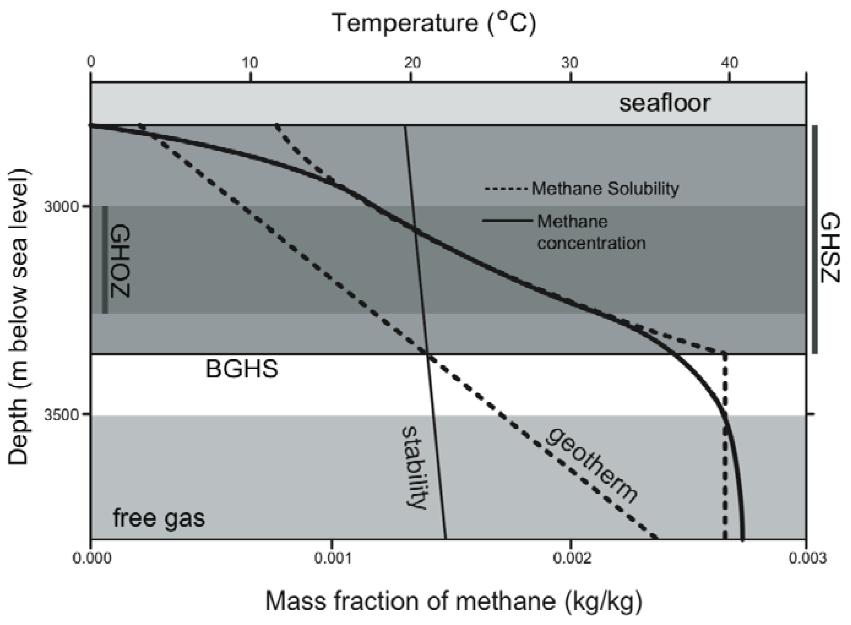 Energies free full text gas hydrate stability and sampling energies 03 01991 g002 1024 pooptronica
