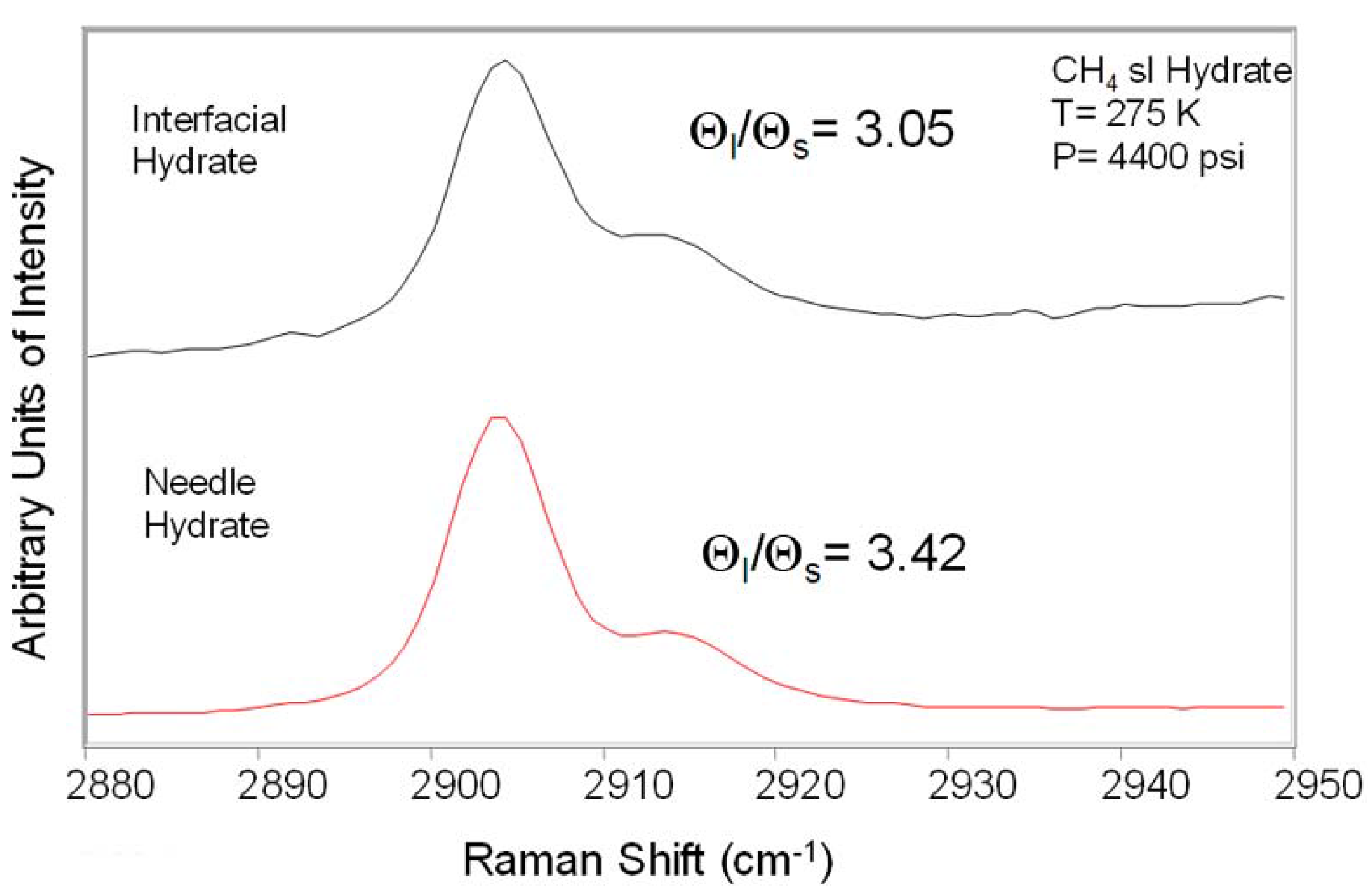 Energies free full text gas hydrate stability and sampling energies 03 01991 g005 1024 pooptronica