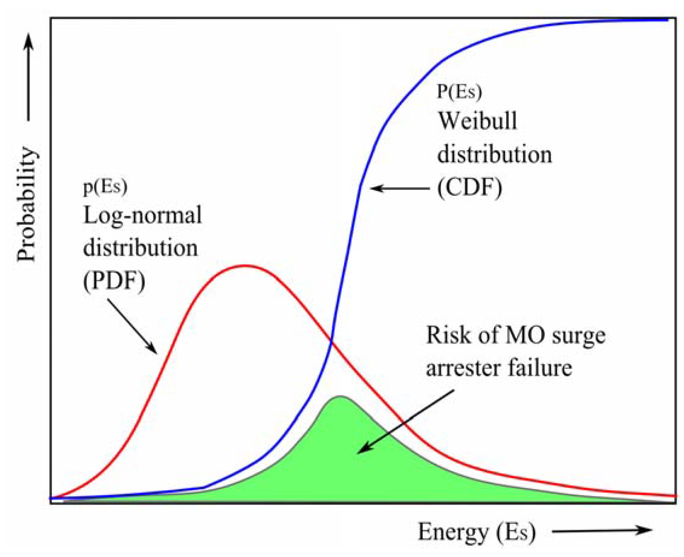 the probability of failure of a 15 mw wind turbine On long-term fatigue damage and reliability the wind turbine gearbox failure service life reliability index and probability of failure for gears in a 5 mw.