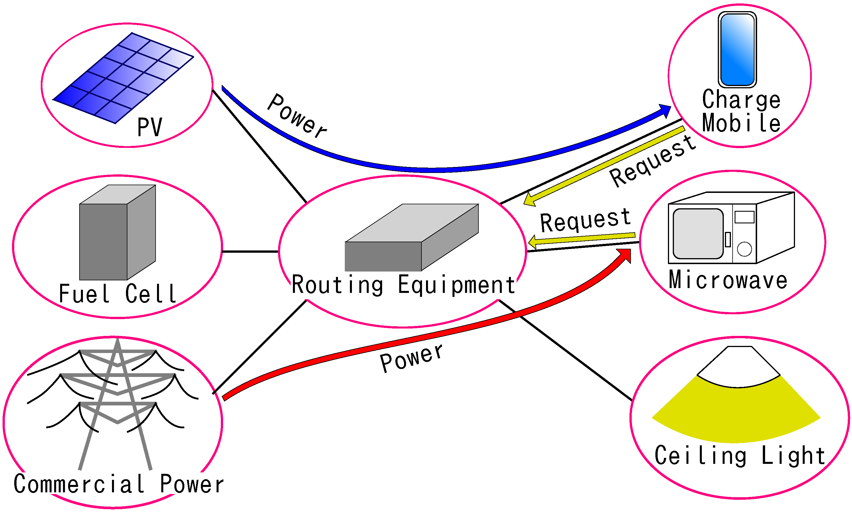 Energies | Free Full-Text | AC Power Routing System in Home Based on ...