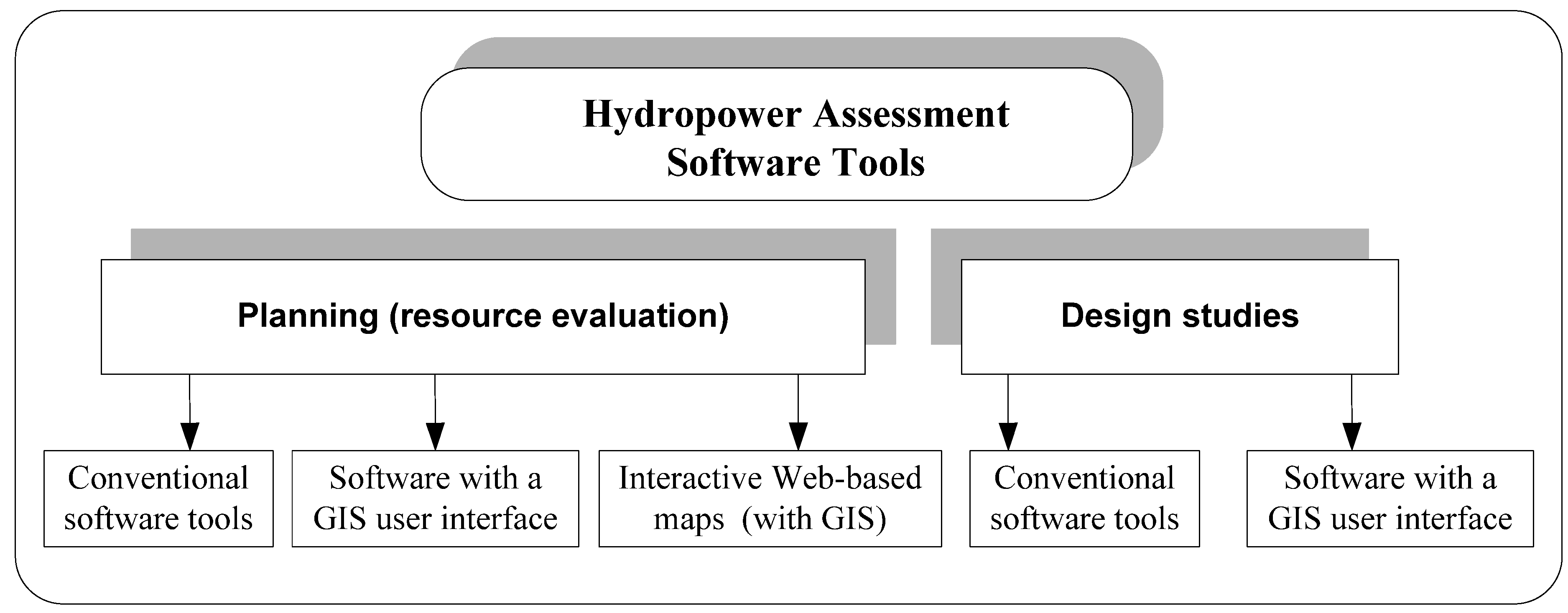 Energies Free Full Text Tools For Small Hydropower Plant Resource Planning And Development A Review Of Technology And Applications Html