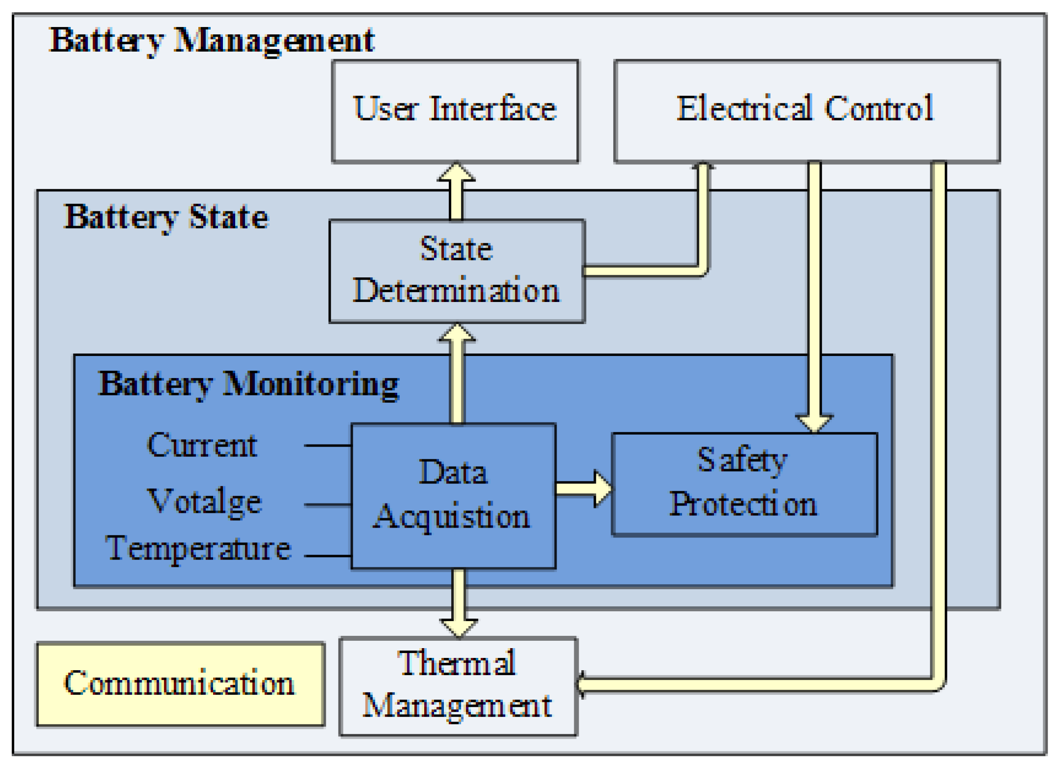 Battery Management System Diagram Trusted Schematics Adverc Wiring Energies Free Full Text Systems In Electric Load