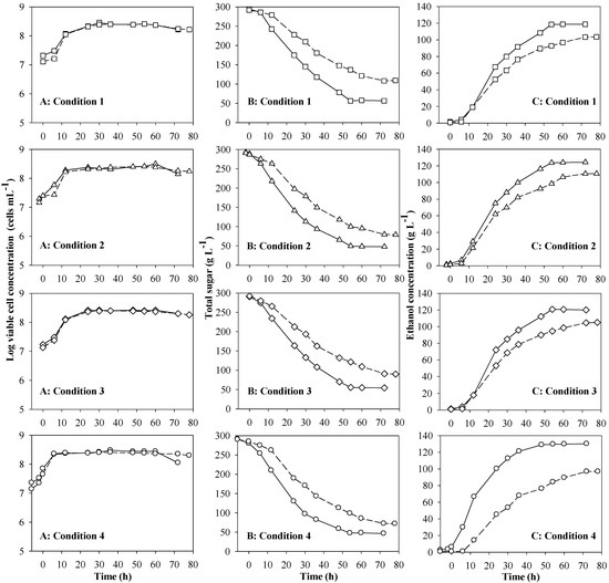 Optimization of Agitation and Aeration for Very High Gravity Ethanol Fermentation from Sweet Sorghum Juice by Saccharomyces cerevisiae Using an Orthogonal Array Design