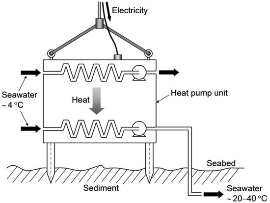 Using Submarine Heat Pumps for Efficient Gas Production from Seabed Hydrate Reservoirs