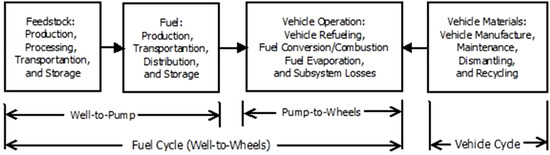 Life Cycle Assessment of Environmental and Economic Impacts of Advanced Vehicles
