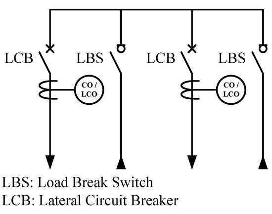 Optimal Coordination of Automatic Line Switches for Distribution Systems