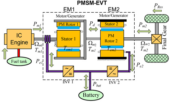 A Fuzzy Logic Global Power Management Strategy for Hybrid Electric Vehicles Based on a Permanent Magnet Electric Variable Transmission
